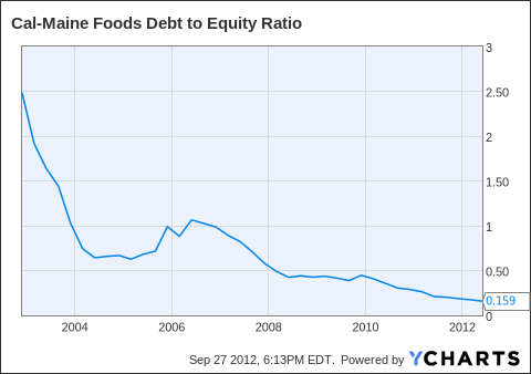CALM Debt to Equity Ratio Chart