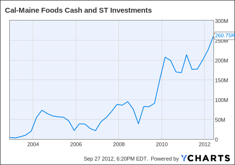 CALM Cash and ST Investments Chart