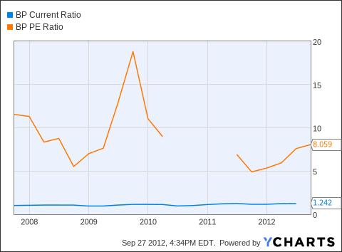 BP Current Ratio Chart