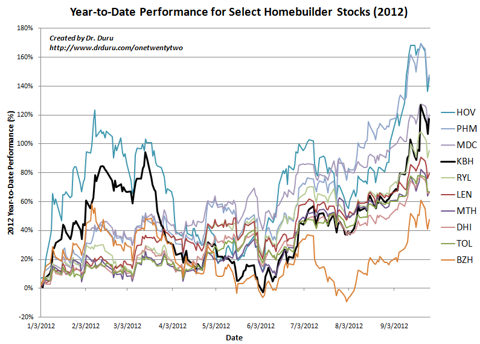 Year-to-Date Performance for Select Homebuilder Stocks (2012)