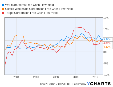WMT Free Cash Flow Yield Chart