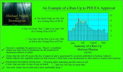 Example of the FDA Run-Up Phenomena