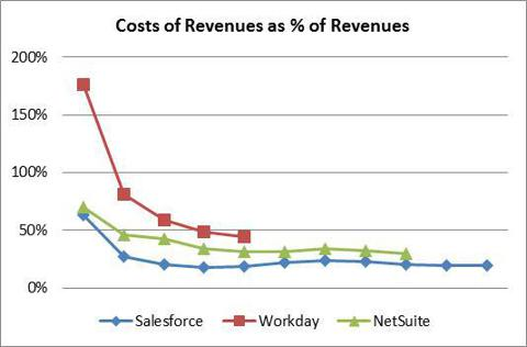 Cost of Revenues