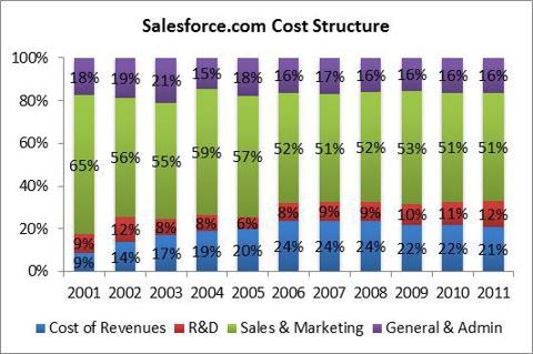 Salesforce Cost Structure