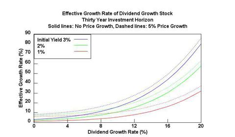 Effective Growth Rate of a Dividend Growth Stock