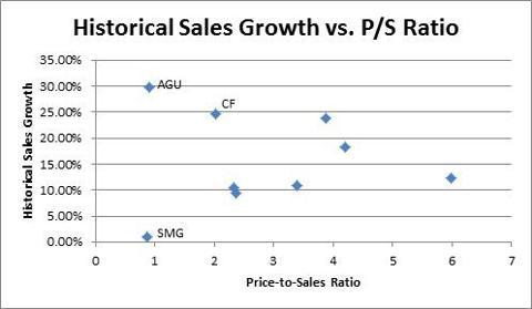 Historical Sales Growth vs. PS
