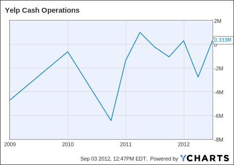 YELP Cash Operations Chart