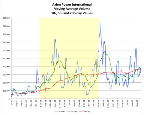 AXPW Average Volume 20120927