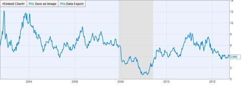 RFMD Ten Year Chart