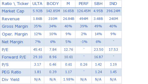 Ulta Salon, Cosmetics & Fragrance, Inc. key ratio comparison with direct competitors
