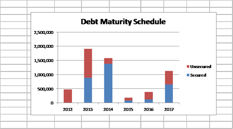 Debt maturity schedule