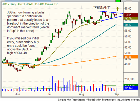 $JJG - iPath Grains Trust pattern