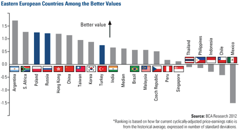 Eastern European countries among the Better Values
