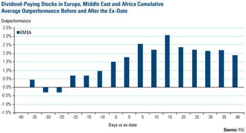 Dividend-Paying Stocks in Europe, Middle East and Africa Cumulative Average Outperformance Before and After Ex-Date