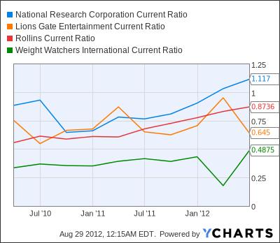 NRCI Current Ratio Chart