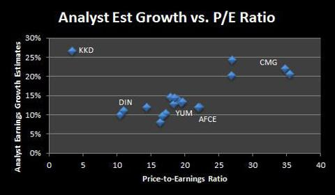 Earnings Growth Est. vs. PE