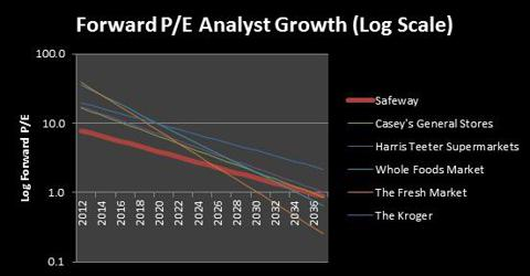 PE Growth Analysis