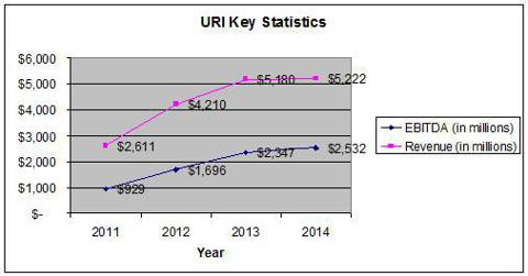 URI Revenue and EBITDA trends