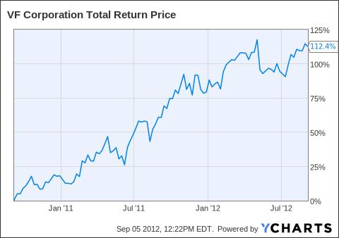 VFC Total Return Price Chart