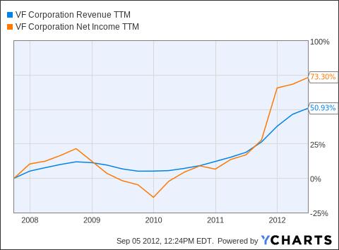 VFC Revenue TTM Chart