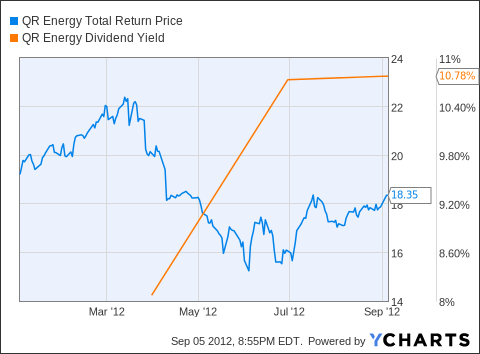 QRE Total Return Price Chart