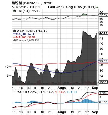 https://staticseekingalpha.a.ssl.fastly.net/uploads/2012/9/5/saupload_wsm_chart.png