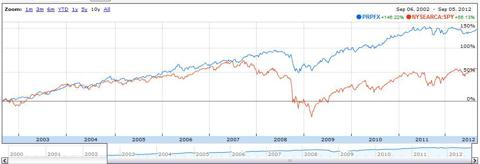Fund Compared to the S&P 500 ETF (<a href=