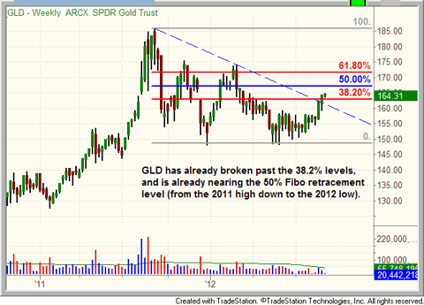 $GLD weekly chart with Fibonacci