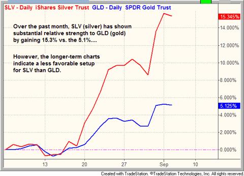 $SLV (silver) vs. $GLD (gold) chart pattern