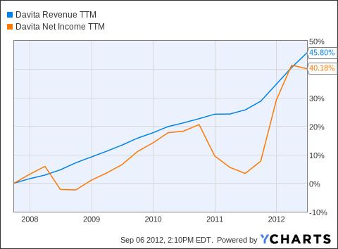 DVA Revenue TTM Chart