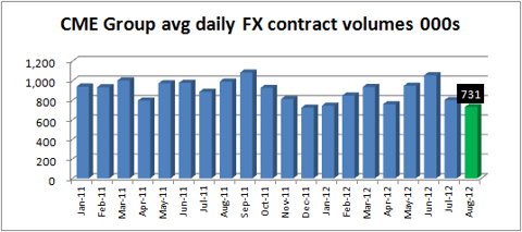CME Group FX vol Aug12