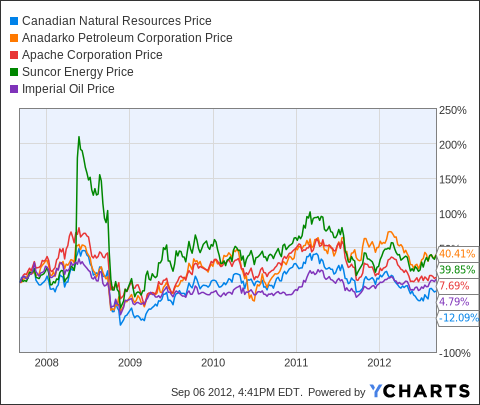 CNQ Chart