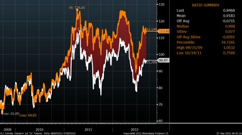 WTI Prices Versus Brent Prices, Three Years