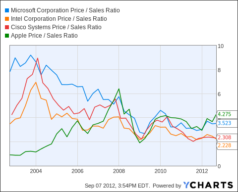 MSFT Price / Sales Ratio Chart