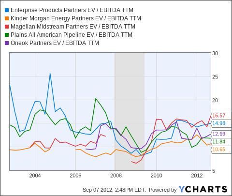 EPD EV / EBITDA TTM Chart