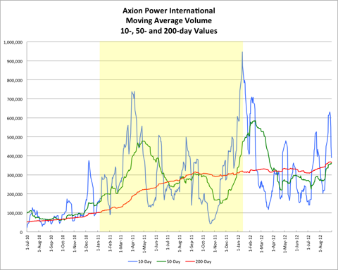 Axion Power Moving Average Volume 20120907