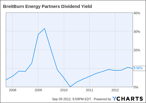 BBEP Dividend Yield Chart