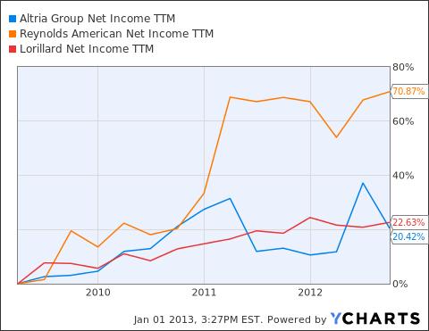 MO Net Income TTM Chart