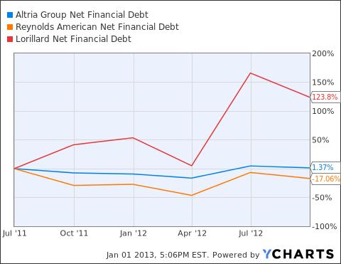MO Net Financial Debt Chart