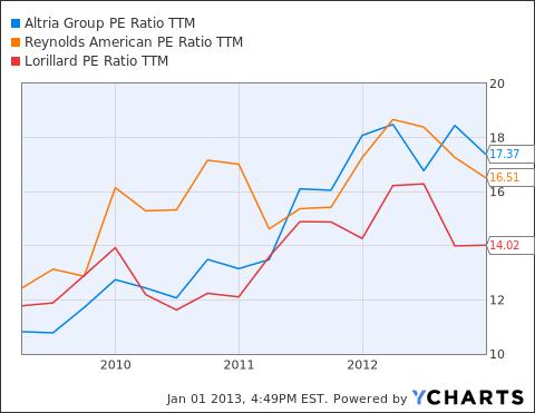 MO PE Ratio TTM Chart