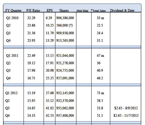 Apple Fundamentals chart 2