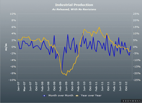 Industrial Production: Germany January 2013