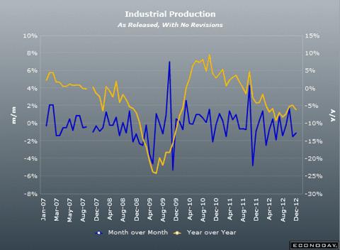 Italian Industrial Production December 2012