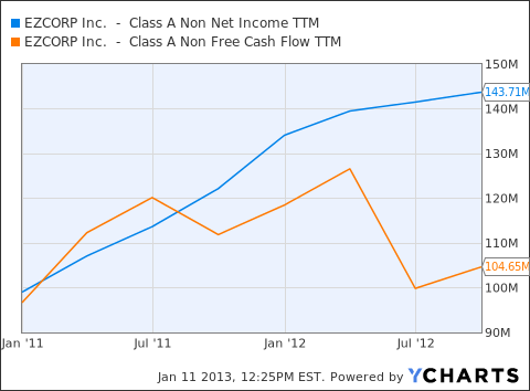 Net Income vs. FCF