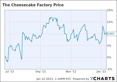 CAKE Chart