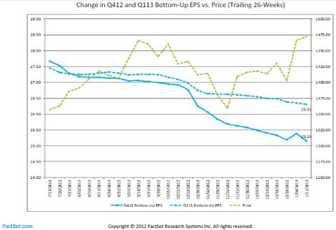 Figure 1: Factset EPS versus Price Q412 & Q113