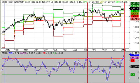 S&P 500 Index through 01-11-13