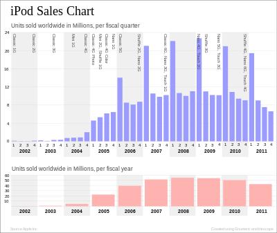 iPod Sales Chart