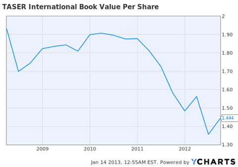 TASR book value