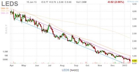 LEDS chart